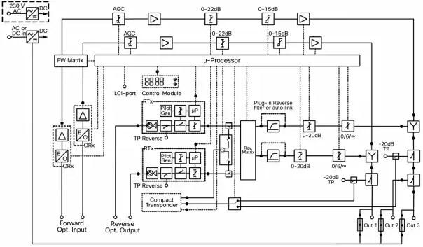 Cisco Compact EGC GaN Segmentable Node A90201 with 85-105