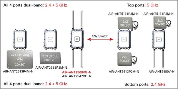 cisco aironet and wlan controller product power options cisco