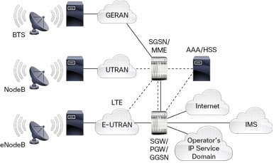 Long Term Evolution: Simplify the Migration to 4G Networks