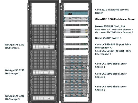 SAP High-Performance Analytic Appliance on the Cisco