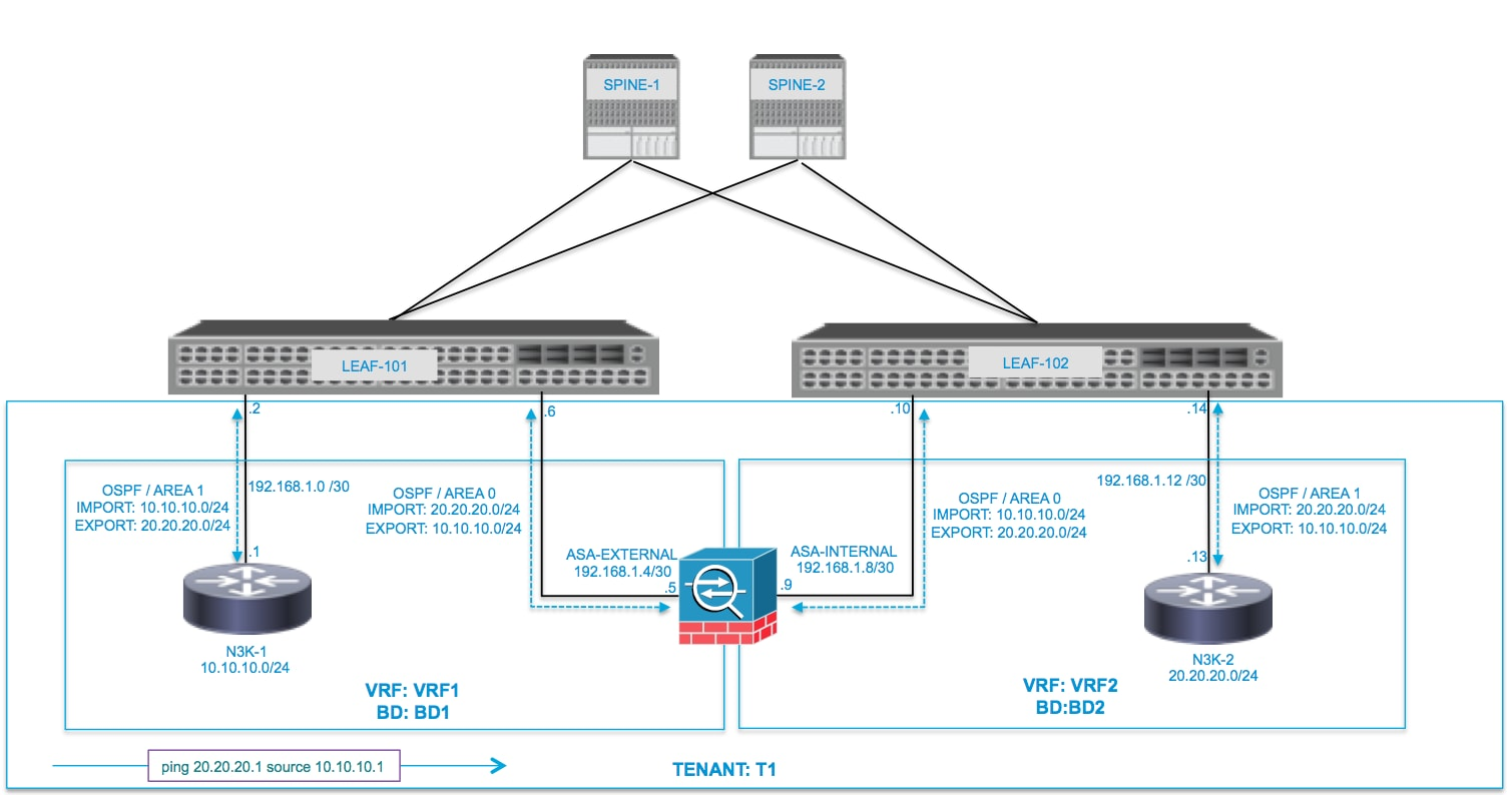 hight resolution of configure network diagram