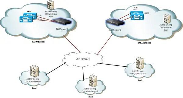 citrix netscaler diagram directv swm 5 lnb dish wiring load balancer configuration for cisco unified network