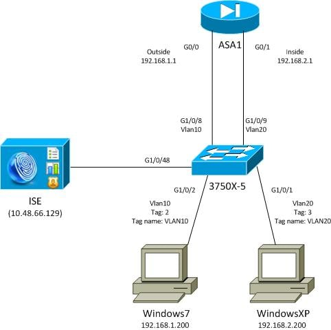 network diagram software for mac 3 way switch with pilot light asa and catalyst 3750x series trustsec configuration example troubleshoot guide - cisco