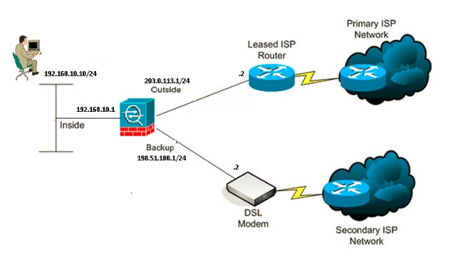 Configure The ASA For Redundant Or Backup ISP Links Cisco
