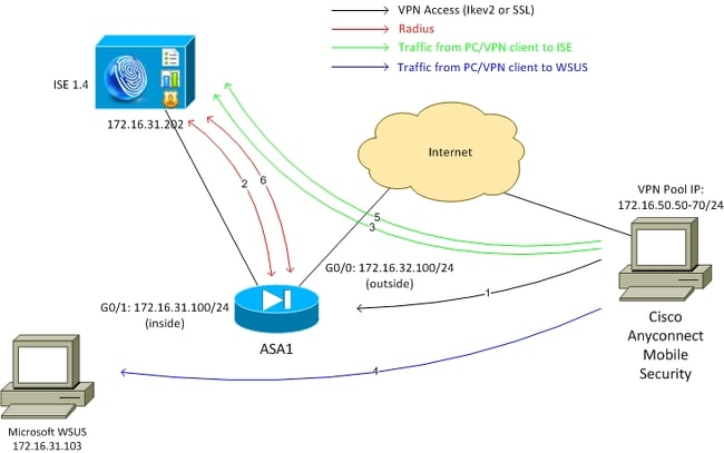 Draw Network Diagrams Scan Lan And Prepare Network Documentation