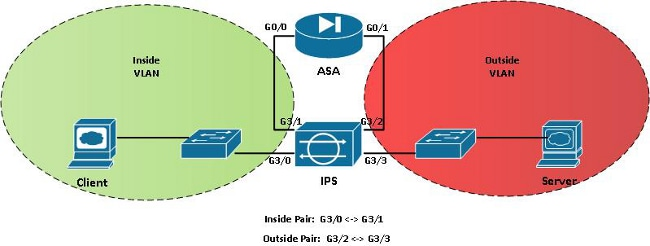 Inline TCP Session Tracking Mode On IPS Cisco
