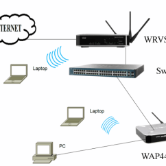 Wireless Extender Diagram Hopkins Rv Plug Wiring Interconnect Wrvs4400n With A Access Point Wap As Network
