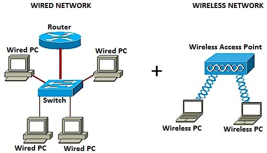 ethernet cable wiring diagram lawn sprinkler valve wired add a wireless network to an existing using wirelessin the above left portion shows it