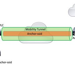 network diagram ap  [ 1130 x 762 Pixel ]