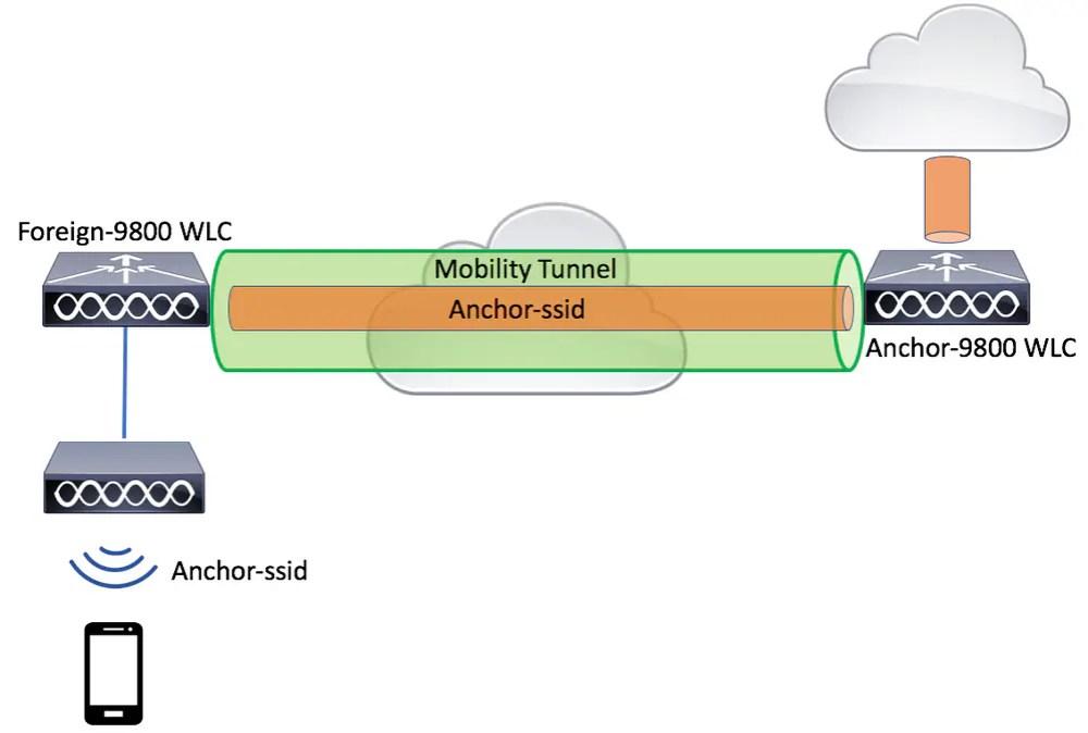 medium resolution of network diagram ap