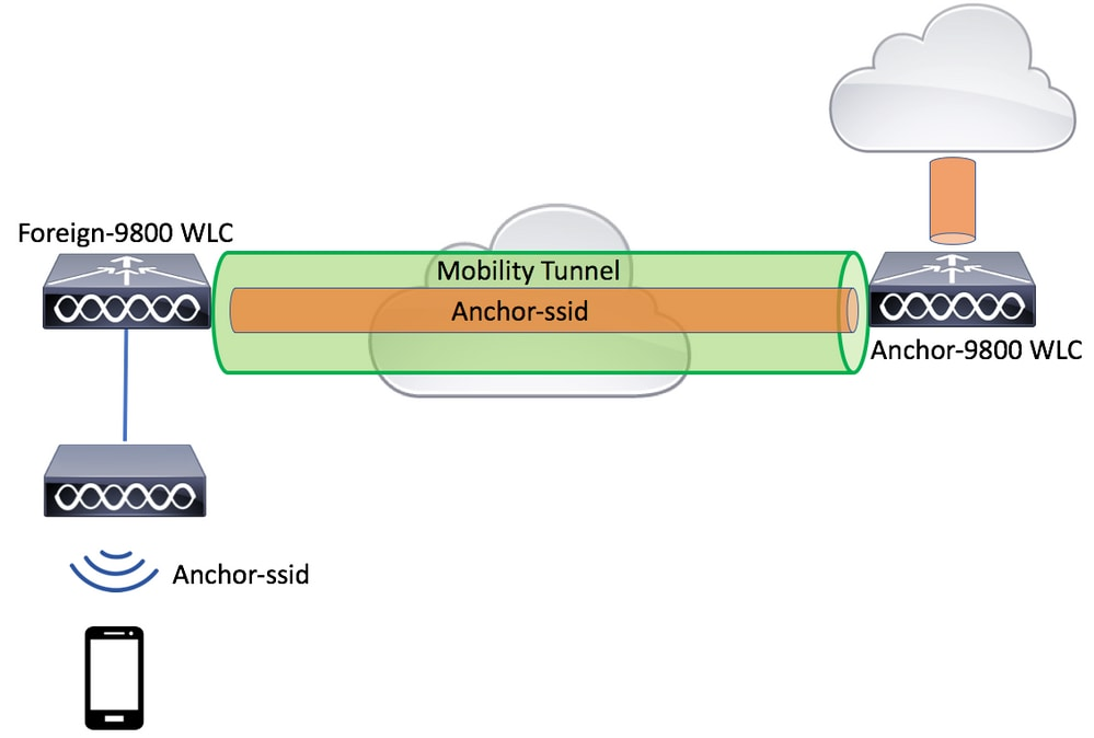 hight resolution of network diagram ap
