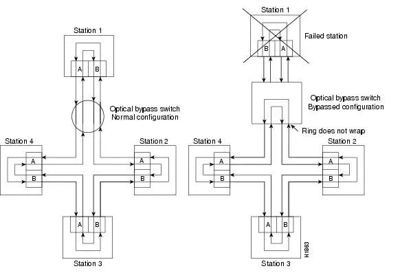 PA-F/FD-SM and PA-F/FD-MM Full-Duplex FDDI Port Adatpter