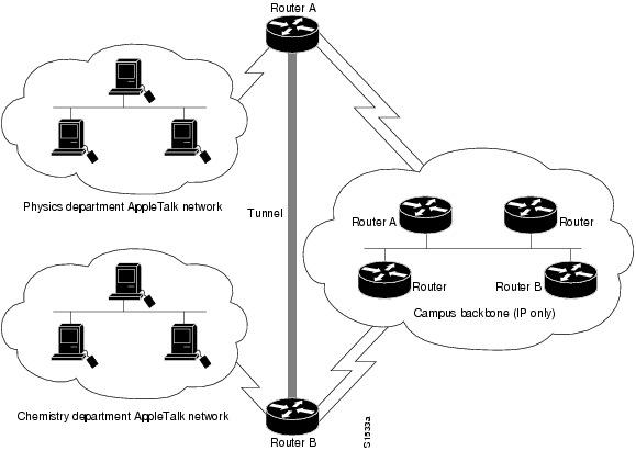 Cisco IOS Interface Configuration Guide, Release 12.2