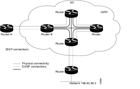 Cisco IOS IP Configuration Guide, Release 12.2