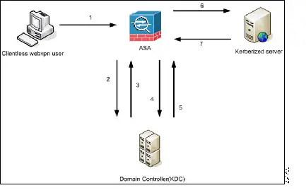 CLI Book 3: Cisco ASA Series VPN CLI Configuration Guide