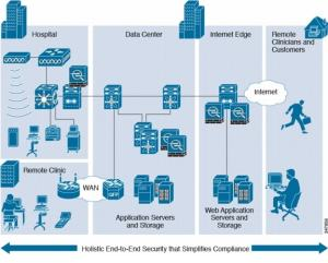 Cisco Compliance Solution for HIPAA Security Rule Design