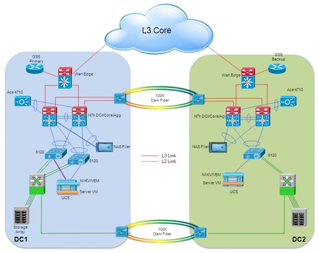 emc data diagram basic cardiovascular label center interconnect design guide for virtualized workload mobility with cisco and vmware