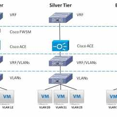 Visio Virtual Machine Diagram Ge Top Load Washer Wiring Cisco Multi-tenant Data Center Design Guide, Compact Pod, Version 2.0 - Architecture ...