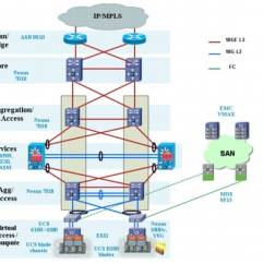Citrix Netscaler Diagram Strat Hsh Wiring Vmdc Architecture With Vpx And Sdx Cisco Figure 2 Logical