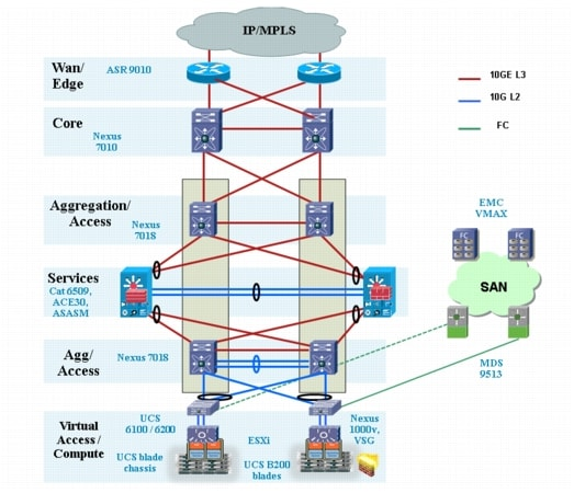 citrix netscaler diagram autometer tach wiring vmdc architecture with vpx and sdx - cisco