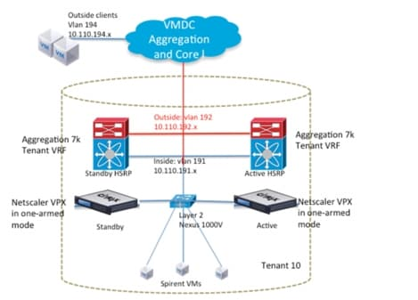 citrix architecture diagram wiring for 2000 toyota corolla radio vmdc with netscaler vpx and sdx - cisco