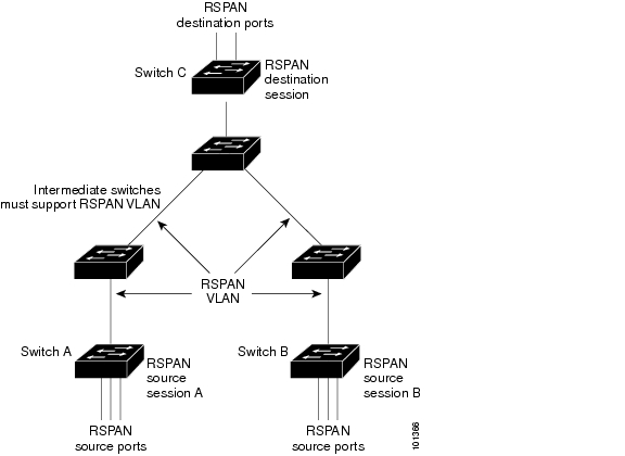 Catalyst 3750 Switch Software Configuration Guide, Rel. 12