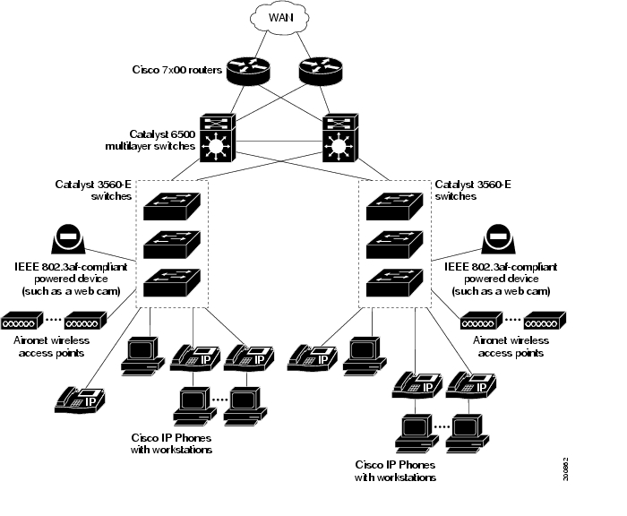 Catalyst 3750-E and 3560-E Switch Software Configuration