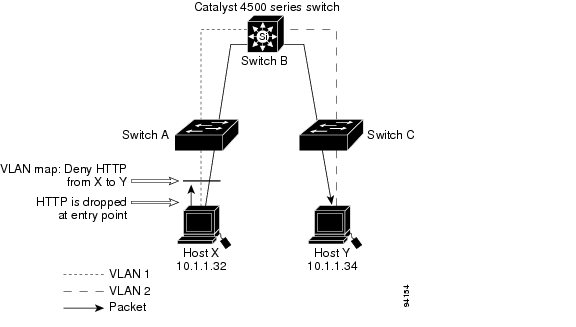 Catalyst 4500 Series Switch Cisco IOS Software