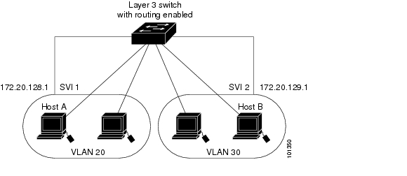 Cisco ME 3400 Switch Software Configuration Guide, Rel. 12