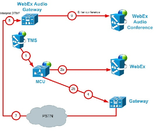 pstn call flow diagram massey ferguson 35 wiring attractive mf wire gallery schematics and diagrams cisco webex enabled telepresence configuration guide tms 14 3 1 audio