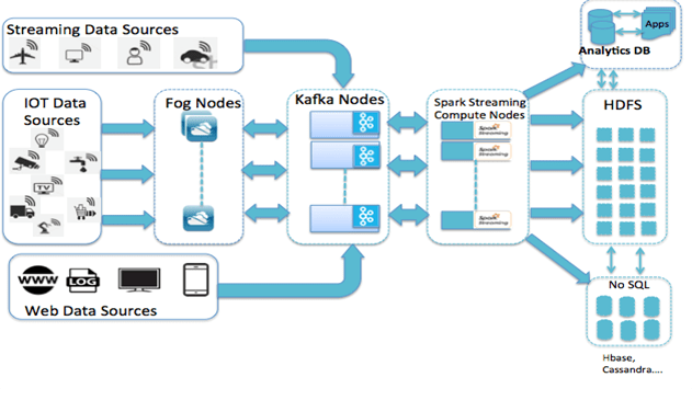cisco ucs diagram 2005 ford e350 wiring integrated infrastructure for big data and analytics with cloudera apache spark ...