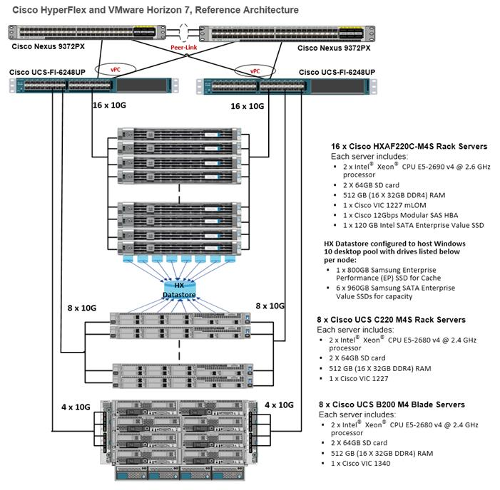 cisco ucs diagram project management life cycle phases hyperflex all-flash hyperconverged system with up to 4000 vmware horizon 7 users -