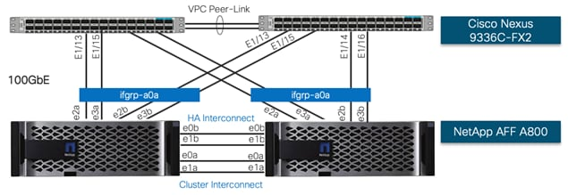 FlexPod Datacenter for AI/ML with Cisco UCS 480 ML for Deep Learning Design Guide - Cisco