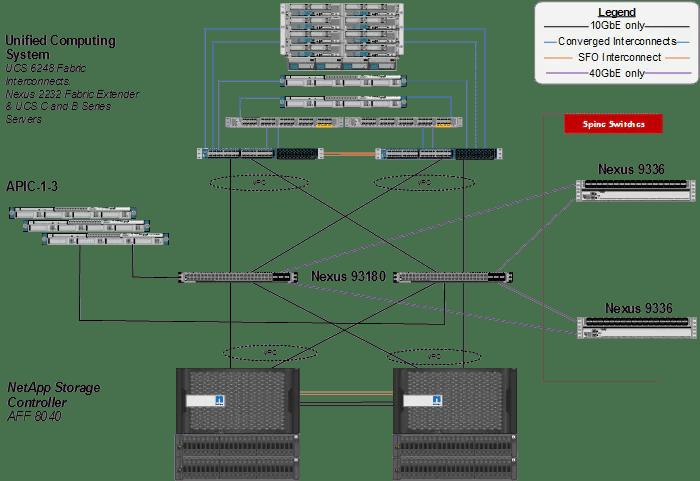 FlexPod Datacenter with Cisco ACI and VMware vSphere 6.0
