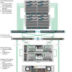 High Level Network Topology Diagram 1999 Ford F150 Vacuum Flexpod Datacenter With Red Hat Enterprise Linux Openstack Platform Design Guide - Cisco