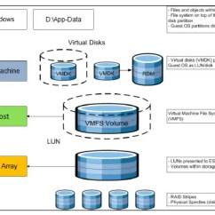 Cisco Ucs Diagram 7 Blade Trailer Plug Wiring Virtualization Solution For Emc Vspex With Vmware Vsphere 5.0 50,100 And 125 Virtual ...