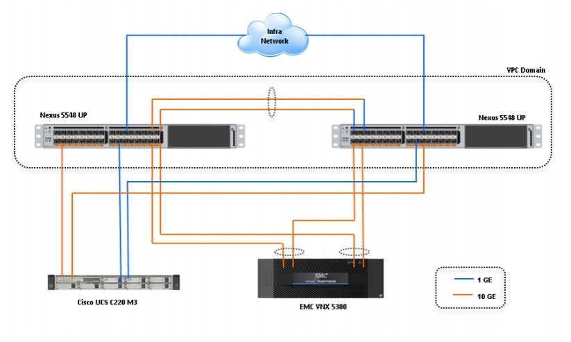 emc data diagram electric house wiring cisco virtualization solution for vspex with vmware vsphere 5 0 topology hundred and twenty five virtual machines