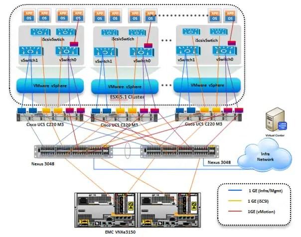vmware basic diagram fuel pump wiring 2000 chevy silverado cisco virtualization solution for emc vspex with vsphere 5 1 architecture 50 virtual machines