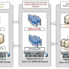 Stack Diagram Virtual Environment Belling Oven Wiring Versastack With Cisco Ucs And Ibm Flashsystem A9000 Storage For 5000 This Document Is Intended To Allow You Fully Configure Your In Process Various Steps Require Insert Customer Specific Naming