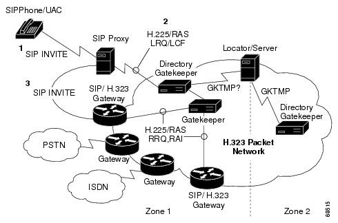 Cisco SIP Proxy Server Version 1.3 Administrator Guide