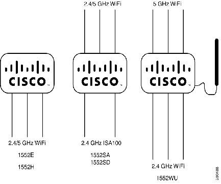Cisco Aironet 1550 Series for Hazardous Locations
