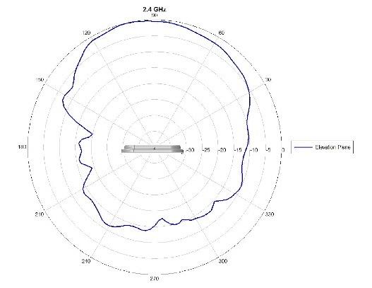 Cisco Aironet Directional Hyperlocation Antenna (AIR-ANT25