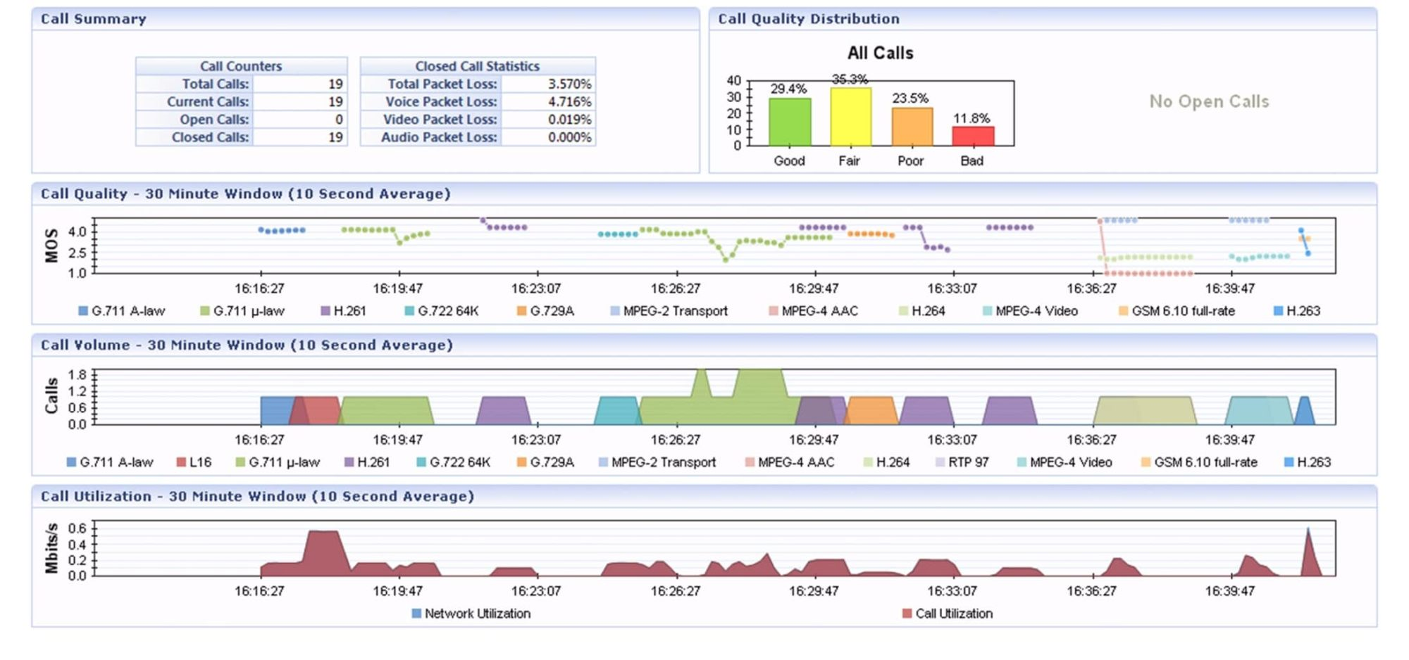 hight resolution of the voip dashboard