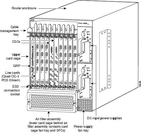 Cisco 12008 Gigabit Switch Router DC-Input Power Supply