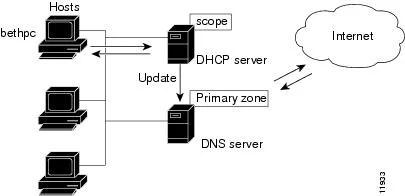 Cisco Prime Network Registrar 8.3 DHCP User Guide