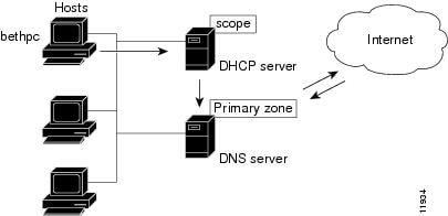 Cisco Prime Network Registrar 9.0 DHCP User Guide