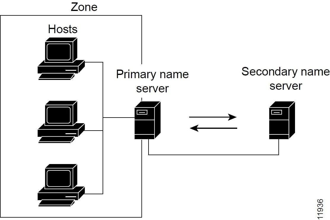 Cisco Prime Network Registrar 10.1 Caching and