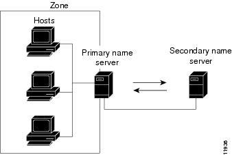 Cisco Prime Network Registrar 8.1 User Guide