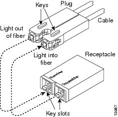 Fiber sfp connector