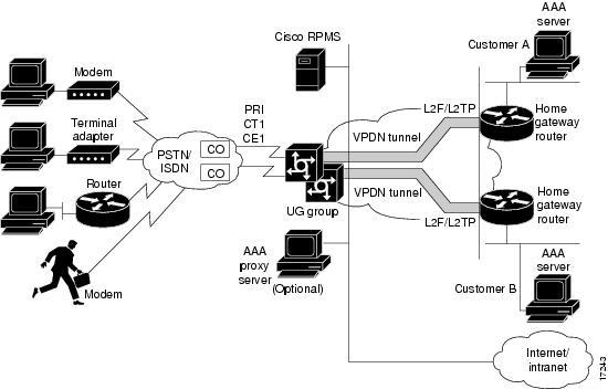 Cisco IOS Dial Technologies Configuration Guide, Release